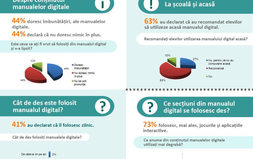 59% dintre învățători utilizează manualul digital la ore
